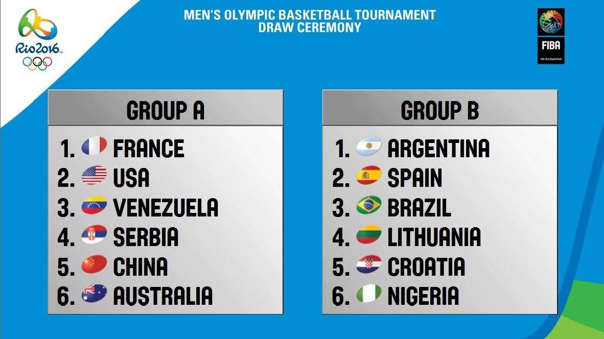 Grupos de baloncesto en los JJOO de Rio 2016